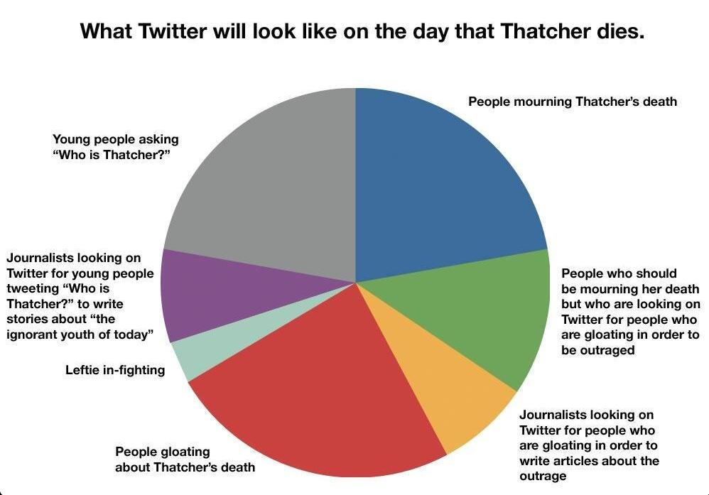 What twitter will look like on the day that Thatcher dies