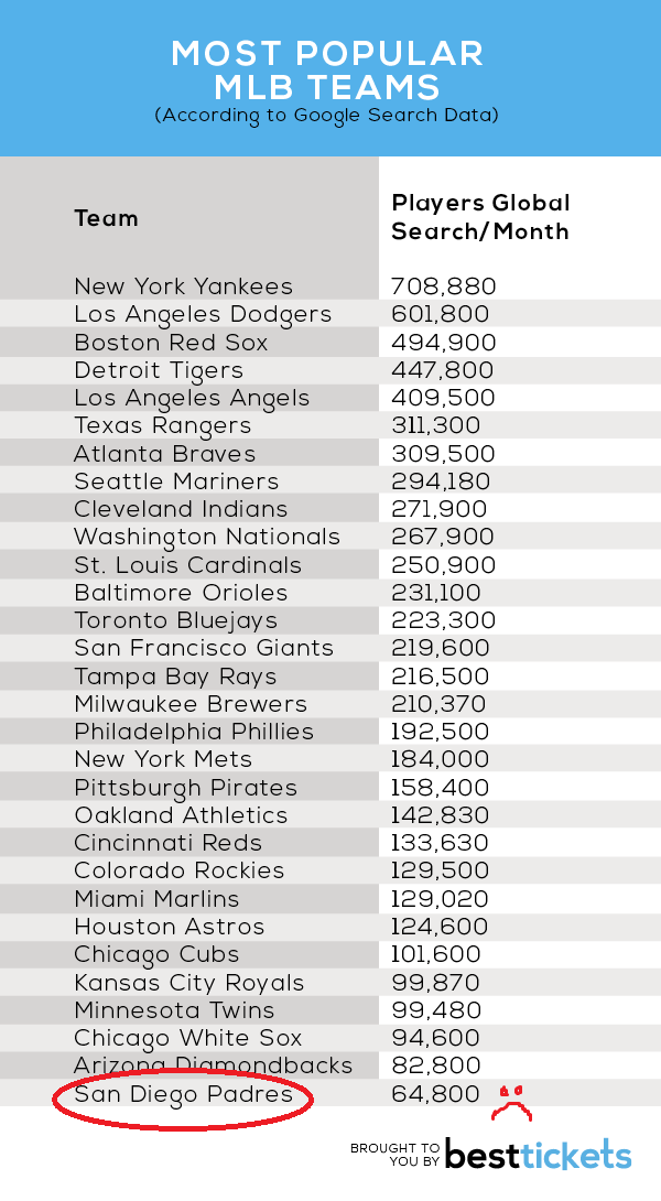 Most-Popular-MLB-Teams